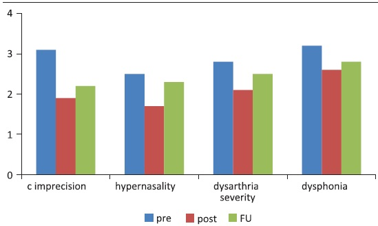 figure 2 auditory perceptual analysis in traditional dysarthria therapy group c consonants fu follow up pre pretherapy post post therapy