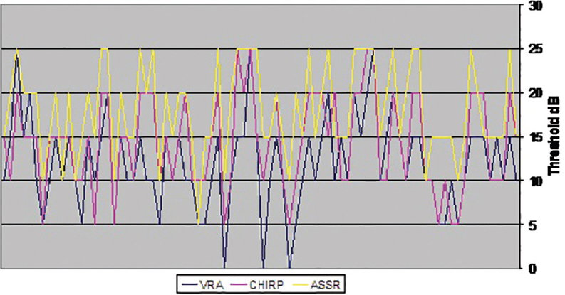 Figure 3: Comparison between the results of VRA, Chirp ABR and ASSR